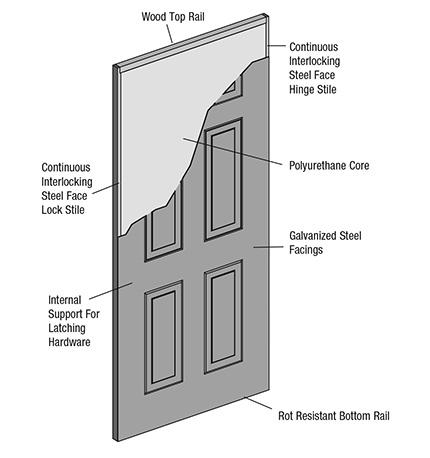 High Definition Steel Door Features