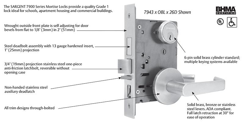 Penner Doors Sargent 7900 Series